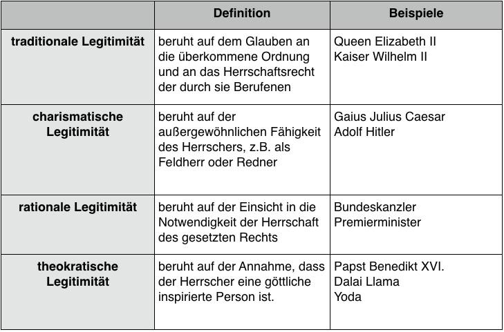 Typen von Legitimität cc-by Thomas Brandt