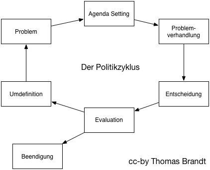 Politikzyklus