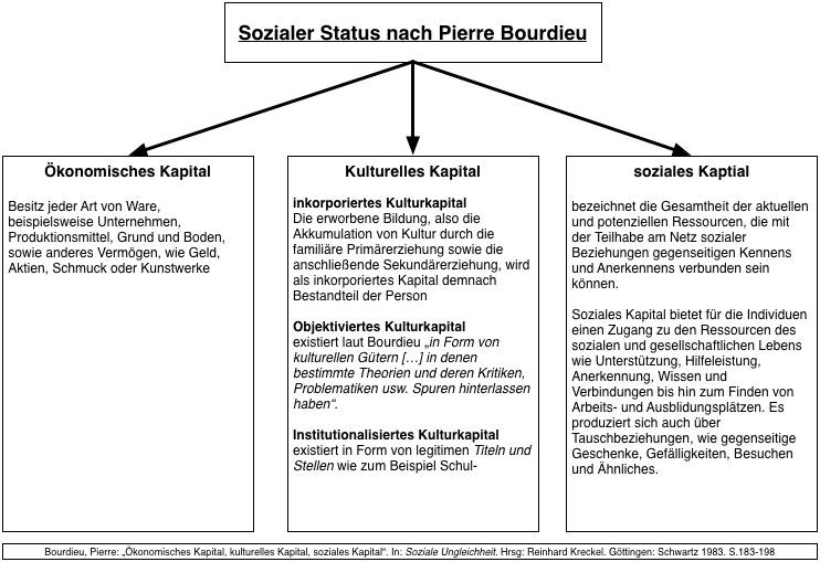 Sozialer Status Bourdieu
