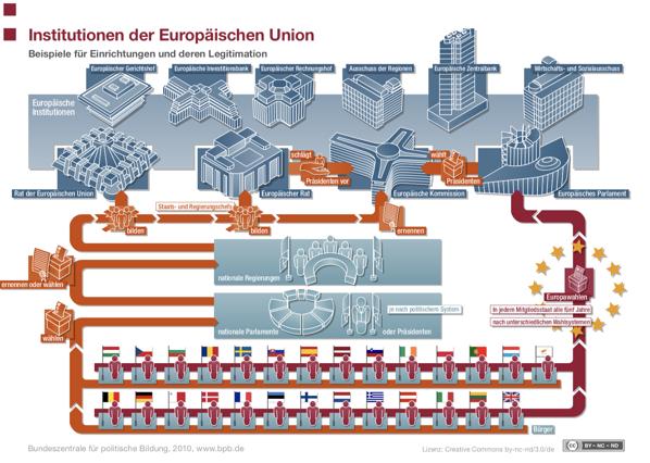 EU Institutionen