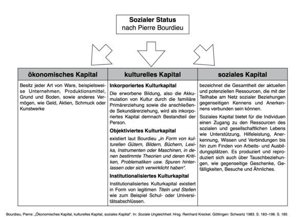 Bourdieu Kapital